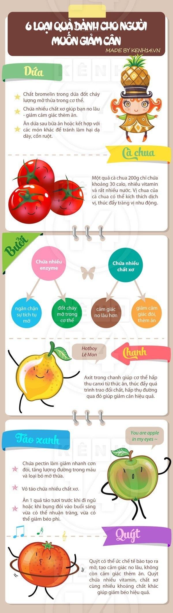 infographic giảm cân