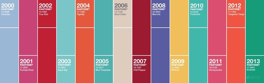 Màu chủ đạo của Pantone qua từng năm